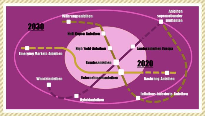 Checkliste Anleiheanlage 2020