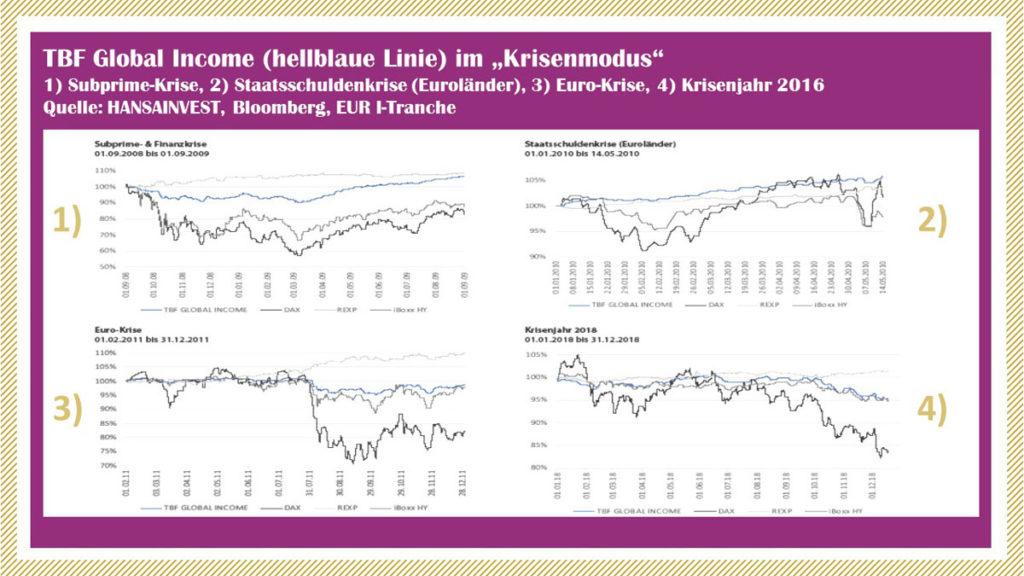 TBF Global Income im Krisenmodus