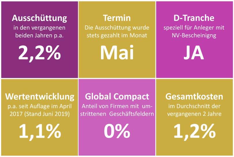 Visual Key-Facts Hamburger-Nachhaltigkeitsfonds