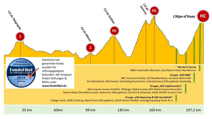 Tour de France übertragen auf ESG-Güte