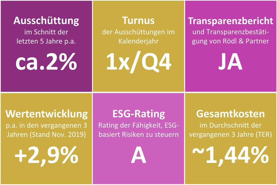 Visual-Key-Facts DZPB II Stiftungen A