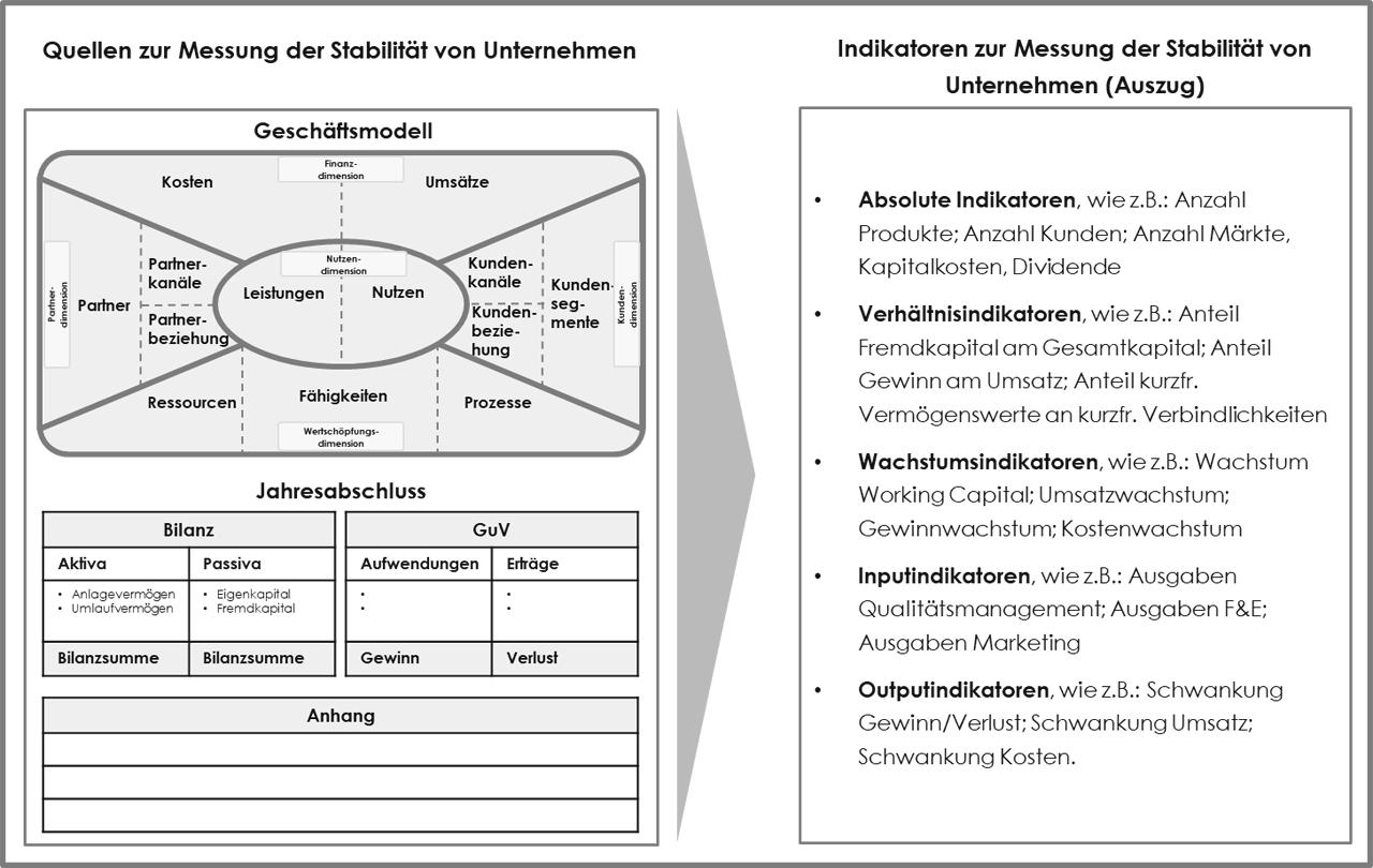Abb. 1: Quellen und Indikatoren zur Messung der Stabilität von Unternehmen
