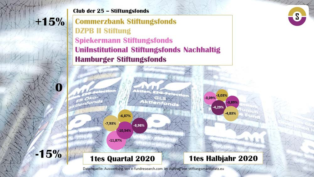 Analyse Club der 25 Stiftungsfonds