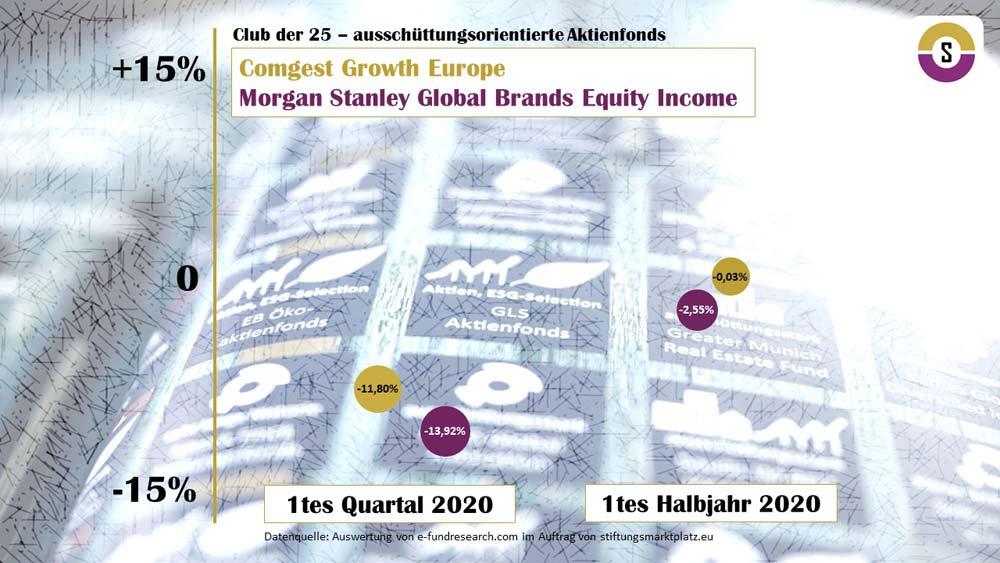 Analyse Club der 25 ausschüttungsorientierte Aktienfonds