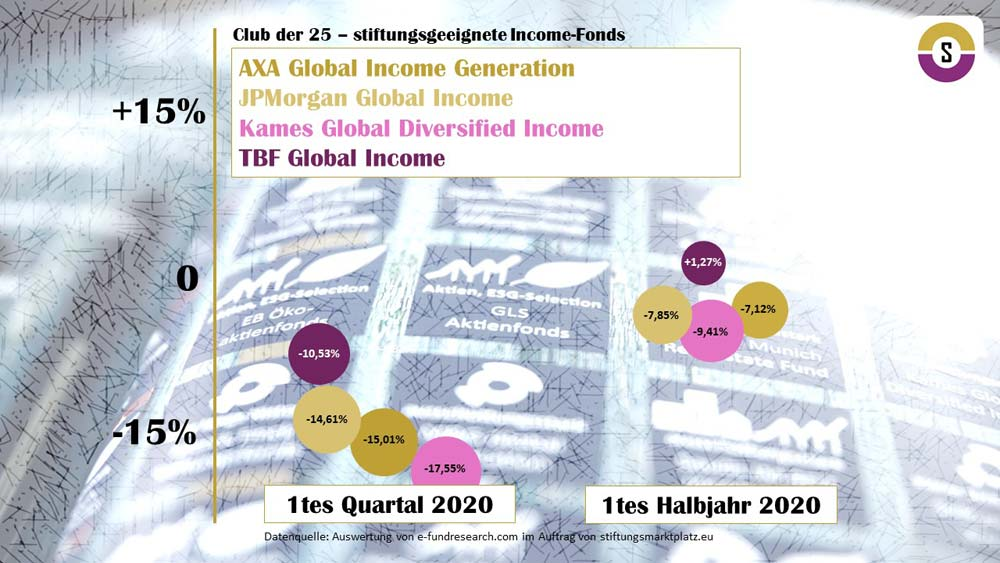 Analyse Club der 25 stiftungsgeeignete Income Fonds