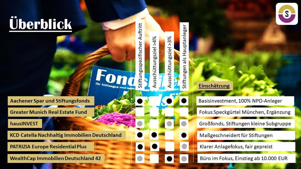 Marktüberblick - Immobilien-Stiftungsfonds